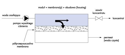 demineralizacja wody odwrócona osmoza